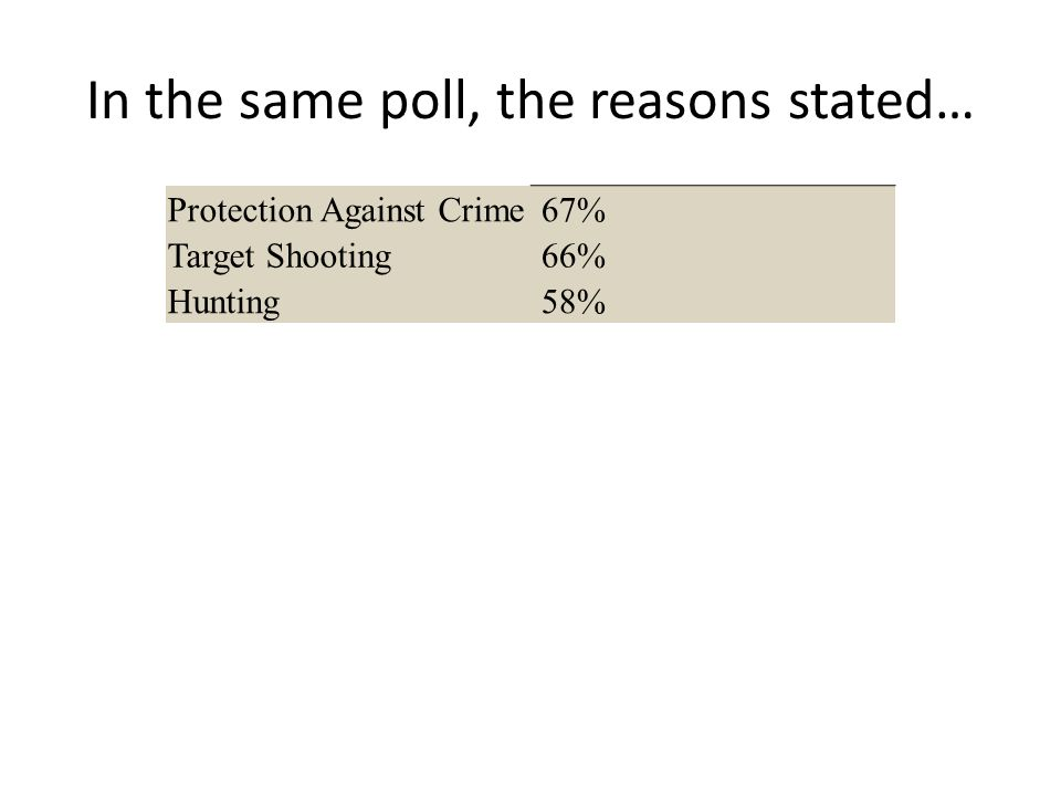 In the same poll, the reasons stated… Protection Against Crime 67% Target Shooting 66% Hunting 58%