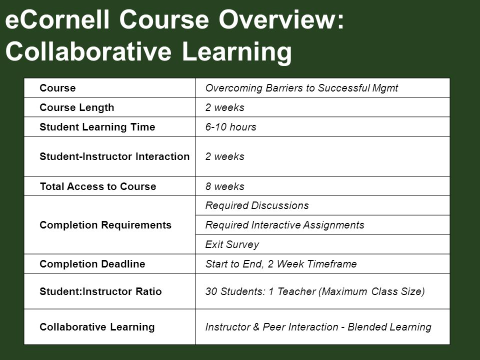 eCornell Course Overview: Collaborative Learning Course Overcoming Barriers to Successful Mgmt Course Length 2 weeks Student Learning Time 6-10 hours Student-Instructor Interaction 2 weeks Total Access to Course 8 weeks Completion Requirements Required Discussions Required Interactive Assignments Exit Survey Completion Deadline Start to End, 2 Week Timeframe Student:Instructor Ratio 30 Students: 1 Teacher (Maximum Class Size) Collaborative Learning Instructor & Peer Interaction - Blended Learning
