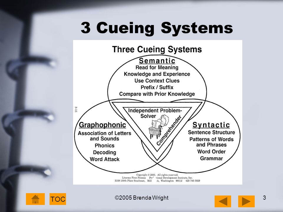 ©2005 Brenda Wright3 3 Cueing Systems TOC