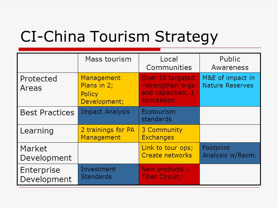 CI-China Tourism Strategy Mass tourismLocal Communities Public Awareness Protected Areas Management Plans in 2; Policy Development; Over 16 targeted –