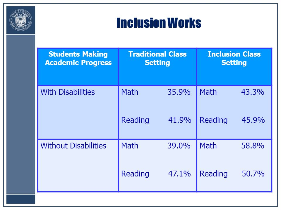 Students Making Academic Progress Traditional Class Setting Inclusion Class Setting With DisabilitiesMath 35.9% Reading 41.9% Math 43.3% Reading 45.9% Without DisabilitiesMath 39.0% Reading 47.1% Math 58.8% Reading 50.7% Inclusion Works