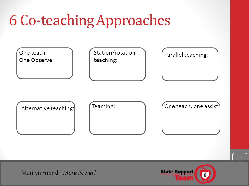 6 Co-teaching Approaches 11 One teach One Observe: Station/rotation teaching: Parallel teaching: Alternative teaching: Teaming:One teach, one assist: