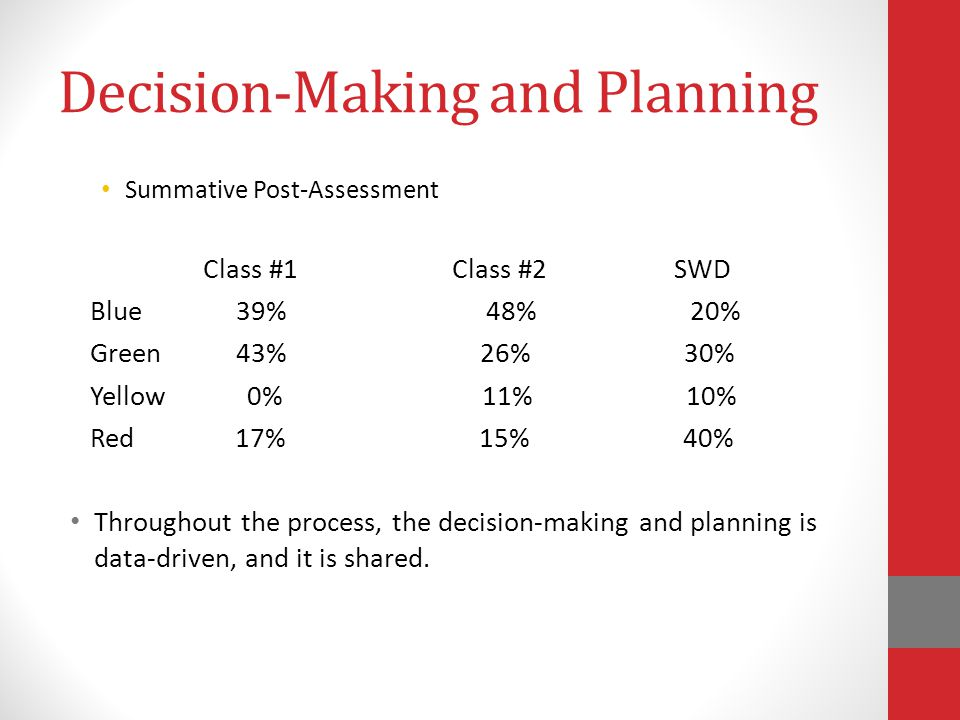 Decision-Making and Planning Summative Post-Assessment Class #1 Class #2 SWD Blue 39% 48% 20% Green 43% 26% 30% Yellow 0% 11% 10% Red 17% 15% 40% Throughout the process, the decision-making and planning is data-driven, and it is shared.