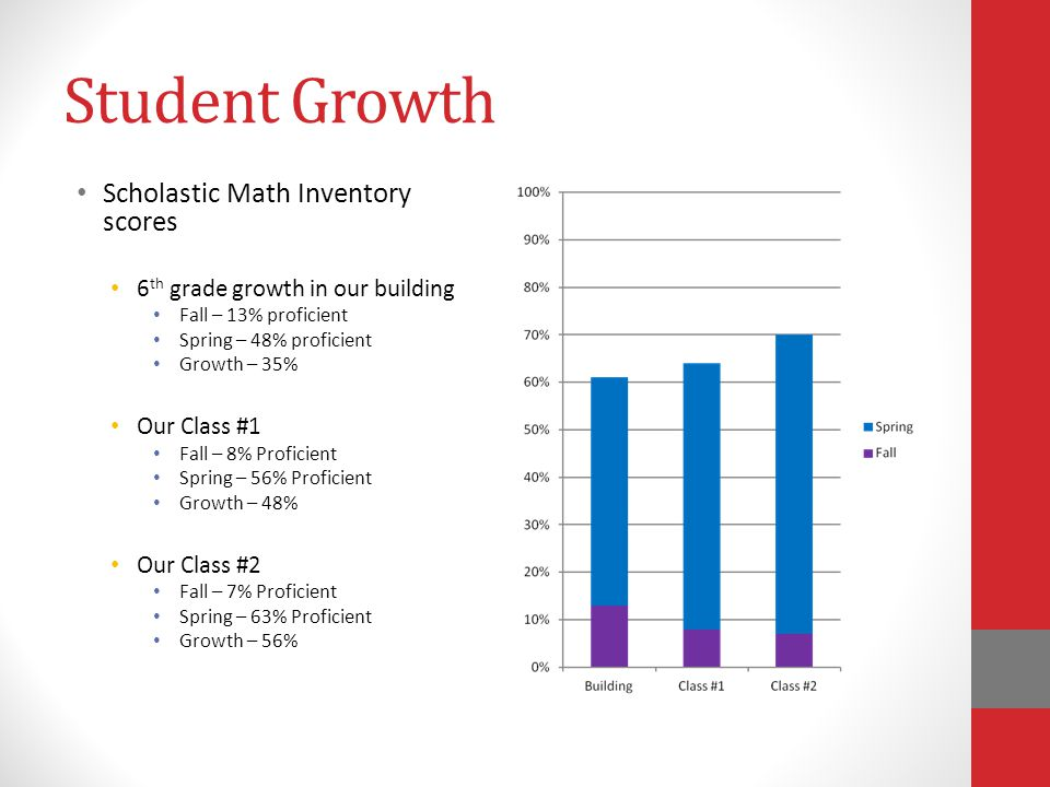 Student Growth Scholastic Math Inventory scores 6 th grade growth in our building Fall – 13% proficient Spring – 48% proficient Growth – 35% Our Class #1 Fall – 8% Proficient Spring – 56% Proficient Growth – 48% Our Class #2 Fall – 7% Proficient Spring – 63% Proficient Growth – 56%
