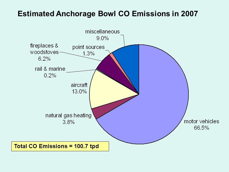 Estimated Anchorage Bowl CO Emissions in 2007 Total CO Emissions = 100.7 tpd