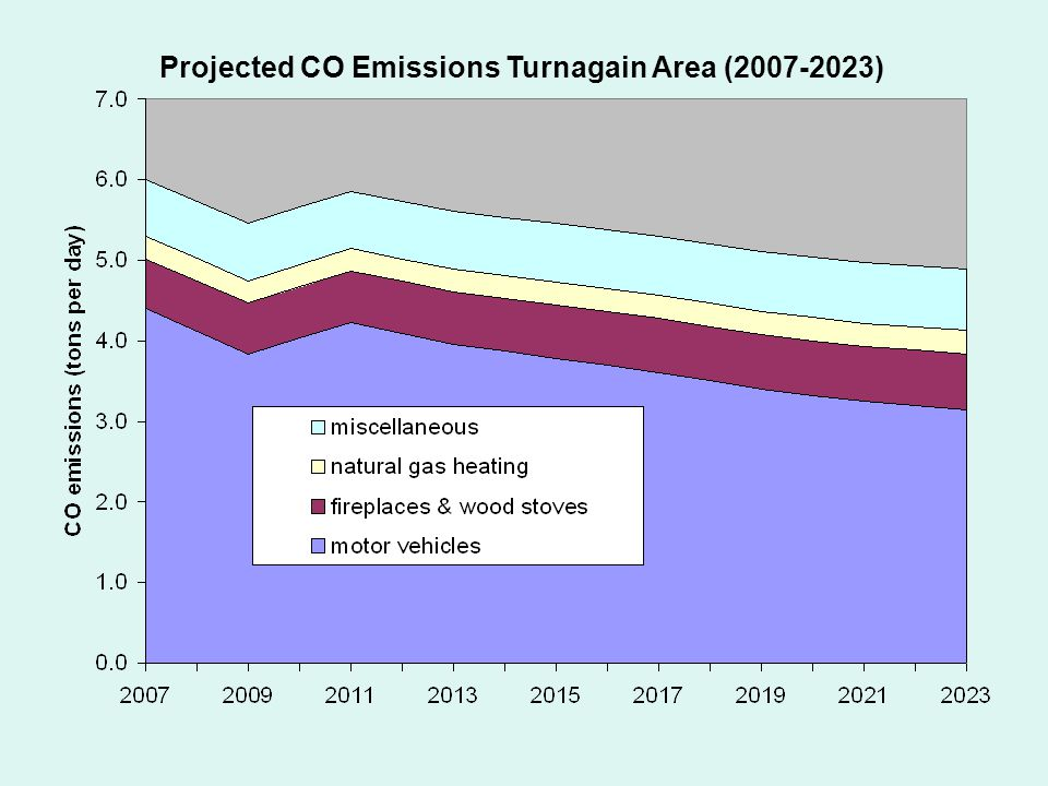 Projected CO Emissions Turnagain Area (2007-2023)