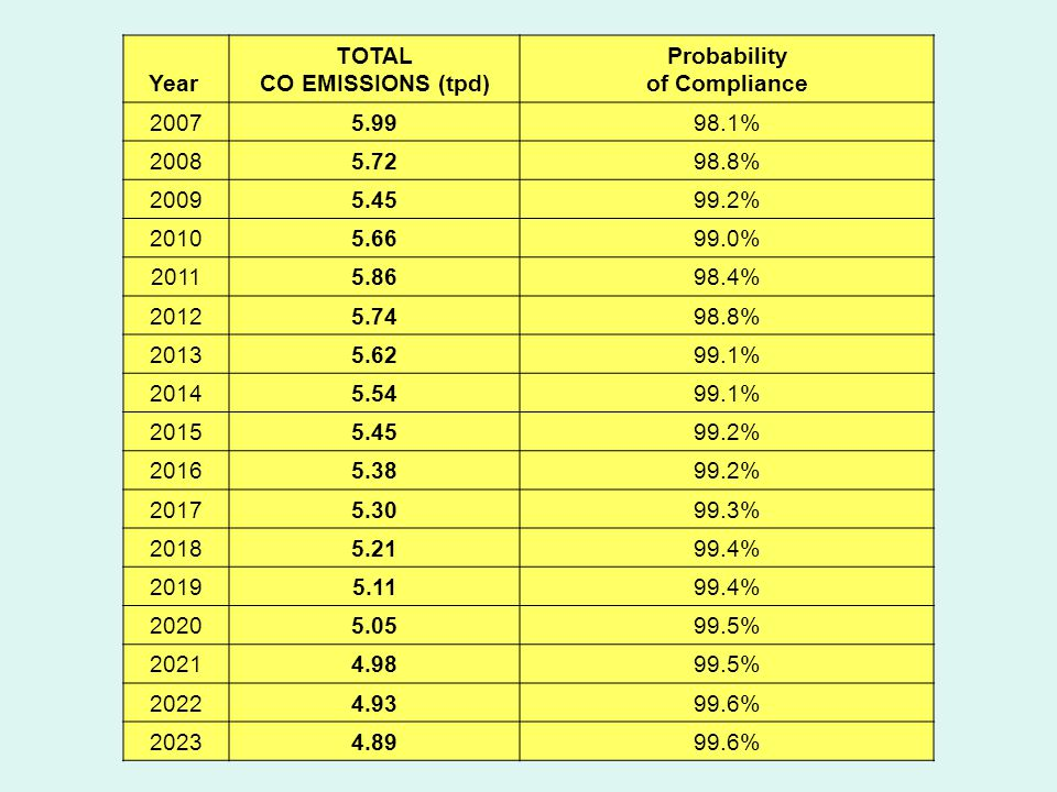 Year TOTAL CO EMISSIONS (tpd) Probability of Compliance 20075.9998.1% 20085.7298.8% 20095.4599.2% 20105.6699.0% 20115.8698.4% 20125.7498.8% 20135.6299.1% 20145.5499.1% 20155.4599.2% 20165.3899.2% 20175.3099.3% 20185.2199.4% 20195.1199.4% 20205.0599.5% 20214.9899.5% 20224.9399.6% 20234.8999.6%