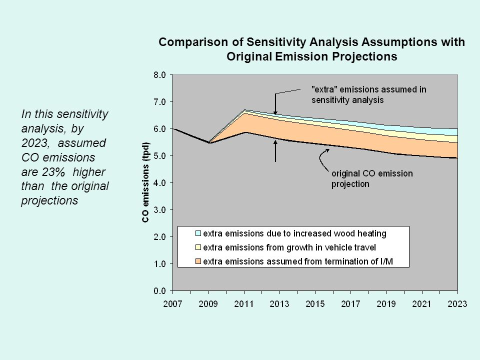 In this sensitivity analysis, by 2023, assumed CO emissions are 23% higher than the original projections Comparison of Sensitivity Analysis Assumptions with Original Emission Projections