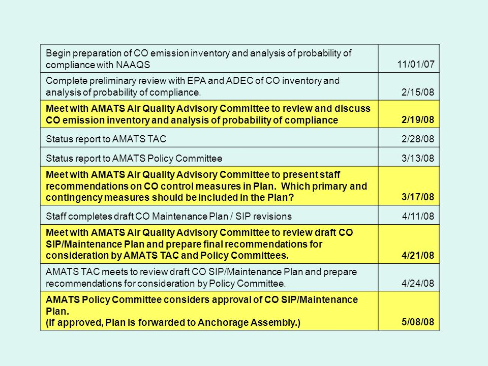 Begin preparation of CO emission inventory and analysis of probability of compliance with NAAQS11/01/07 Complete preliminary review with EPA and ADEC of CO inventory and analysis of probability of compliance.2/15/08 Meet with AMATS Air Quality Advisory Committee to review and discuss CO emission inventory and analysis of probability of compliance2/19/08 Status report to AMATS TAC2/28/08 Status report to AMATS Policy Committee3/13/08 Meet with AMATS Air Quality Advisory Committee to present staff recommendations on CO control measures in Plan.