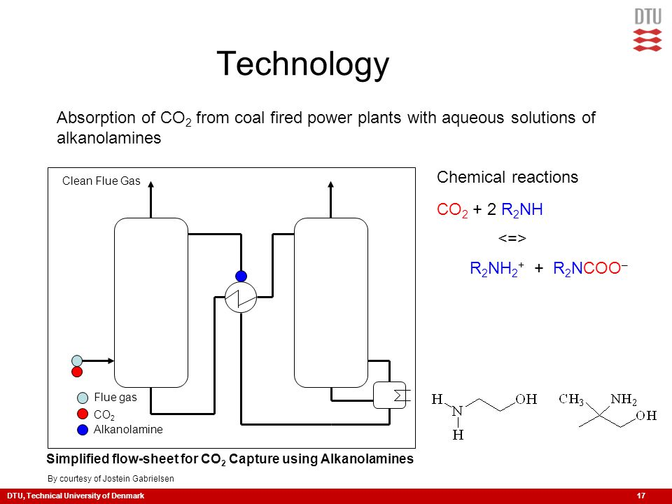 DTU, Technical University of Denmark 17 Technology CO 2 Alkanolamine Flue gas Clean Flue Gas Simplified flow-sheet for CO 2 Capture using Alkanolamines Absorption of CO 2 from coal fired power plants with aqueous solutions of alkanolamines Chemical reactions CO 2 + 2 R 2 NH R 2 NH 2 + + R 2 NCOO – By courtesy of Jostein Gabrielsen