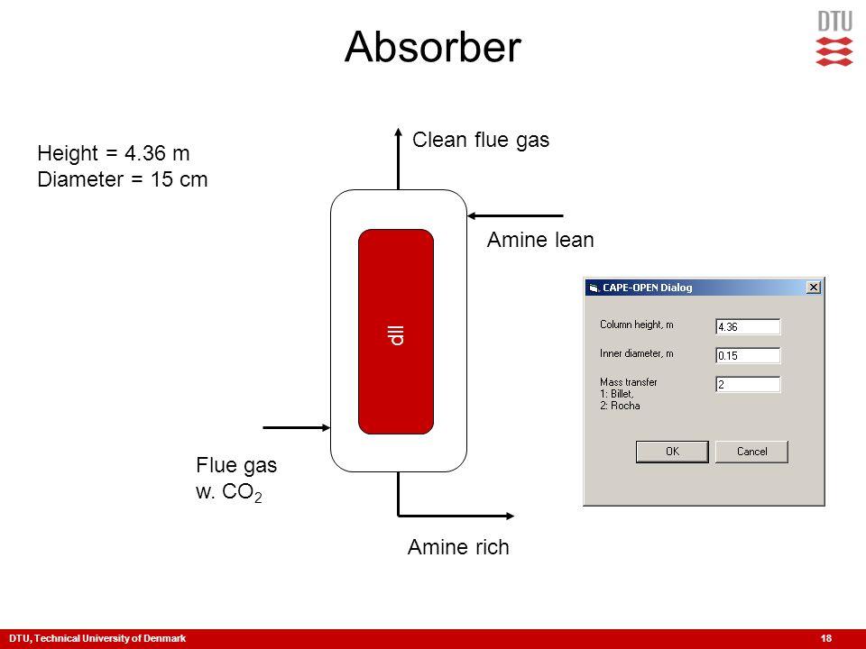 DTU, Technical University of Denmark 18 Absorber Flue gas w.