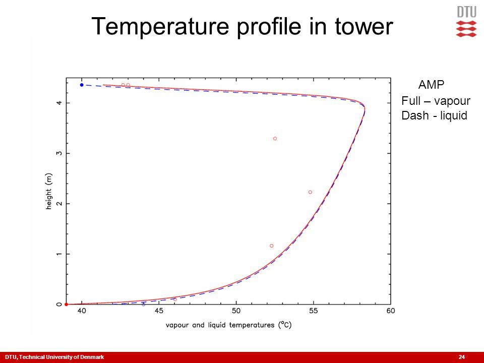 DTU, Technical University of Denmark 24 AMP Full – vapour Dash - liquid Temperature profile in tower