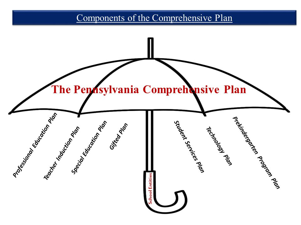 Components of the Comprehensive Plan 4 School Entities The Pennsylvania Comprehensive Plan Special Education Plan Teacher Induction Plan Professional Education Plan Student Services Plan Prekindergarten Program Plan Technology Plan Gifted Plan
