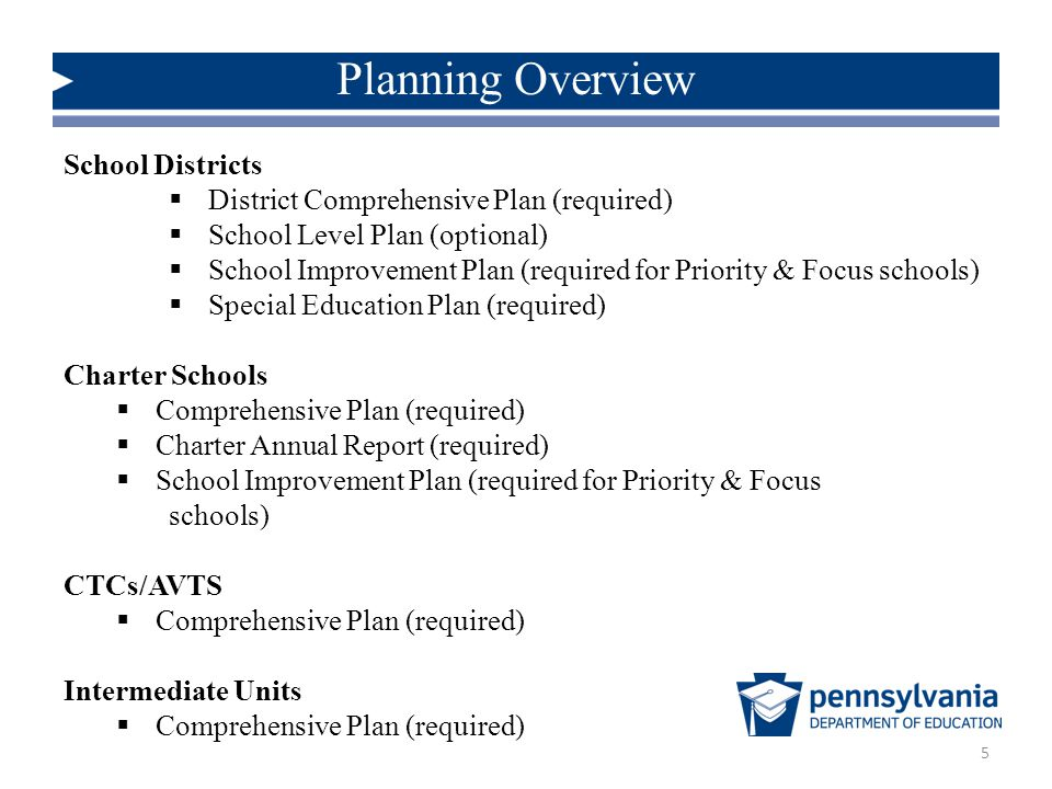 5 School Districts  District Comprehensive Plan (required)  School Level Plan (optional)  School Improvement Plan (required for Priority & Focus schools)  Special Education Plan (required) Charter Schools  Comprehensive Plan (required)  Charter Annual Report (required)  School Improvement Plan (required for Priority & Focus schools) CTCs/AVTS  Comprehensive Plan (required) Intermediate Units  Comprehensive Plan (required) Planning Overview