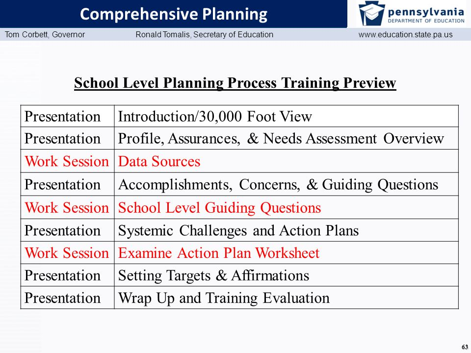 www.education.state.pa.us Presentation Title (Master View) Tom Corbett, Governor Ronald Tomalis, Secretary of Education www.education.state.pa.us 63 Comprehensive Planning School Level Planning Process Training Preview PresentationIntroduction/30,000 Foot View Presentation Profile, Assurances, & Needs Assessment Overview Work SessionData Sources PresentationAccomplishments, Concerns, & Guiding Questions Work SessionSchool Level Guiding Questions PresentationSystemic Challenges and Action Plans Work SessionExamine Action Plan Worksheet PresentationSetting Targets & Affirmations PresentationWrap Up and Training Evaluation