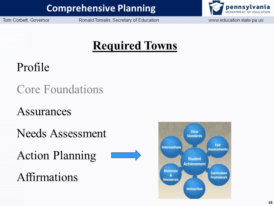 www.education.state.pa.us Presentation Title (Master View) Tom Corbett, Governor Ronald Tomalis, Secretary of Education www.education.state.pa.us 68 Comprehensive Planning Required Towns Profile Core Foundations Assurances Needs Assessment Action Planning Affirmations