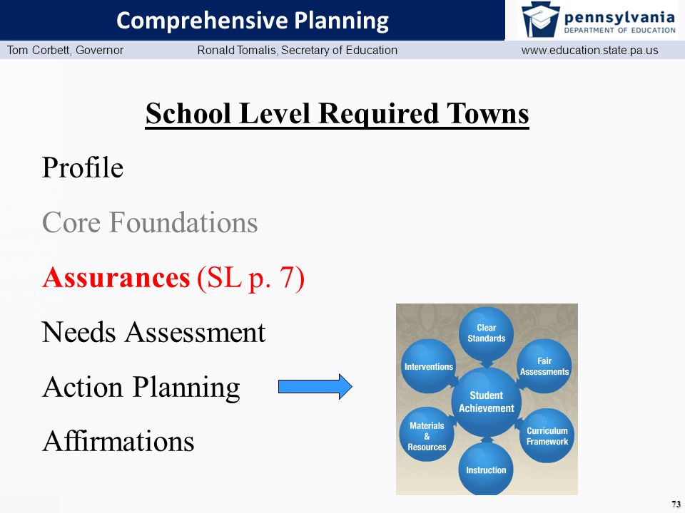 www.education.state.pa.us Presentation Title (Master View) Tom Corbett, Governor Ronald Tomalis, Secretary of Education www.education.state.pa.us 73 Comprehensive Planning School Level Required Towns Profile Core Foundations Assurances (SL p.