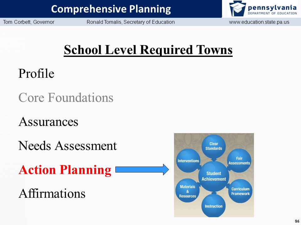 www.education.state.pa.us Presentation Title (Master View) Tom Corbett, Governor Ronald Tomalis, Secretary of Education www.education.state.pa.us 86 Comprehensive Planning School Level Required Towns Profile Core Foundations Assurances Needs Assessment Action Planning Affirmations