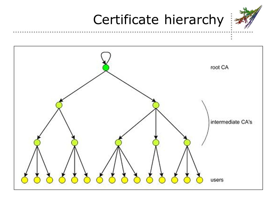 Certificate hierarchy