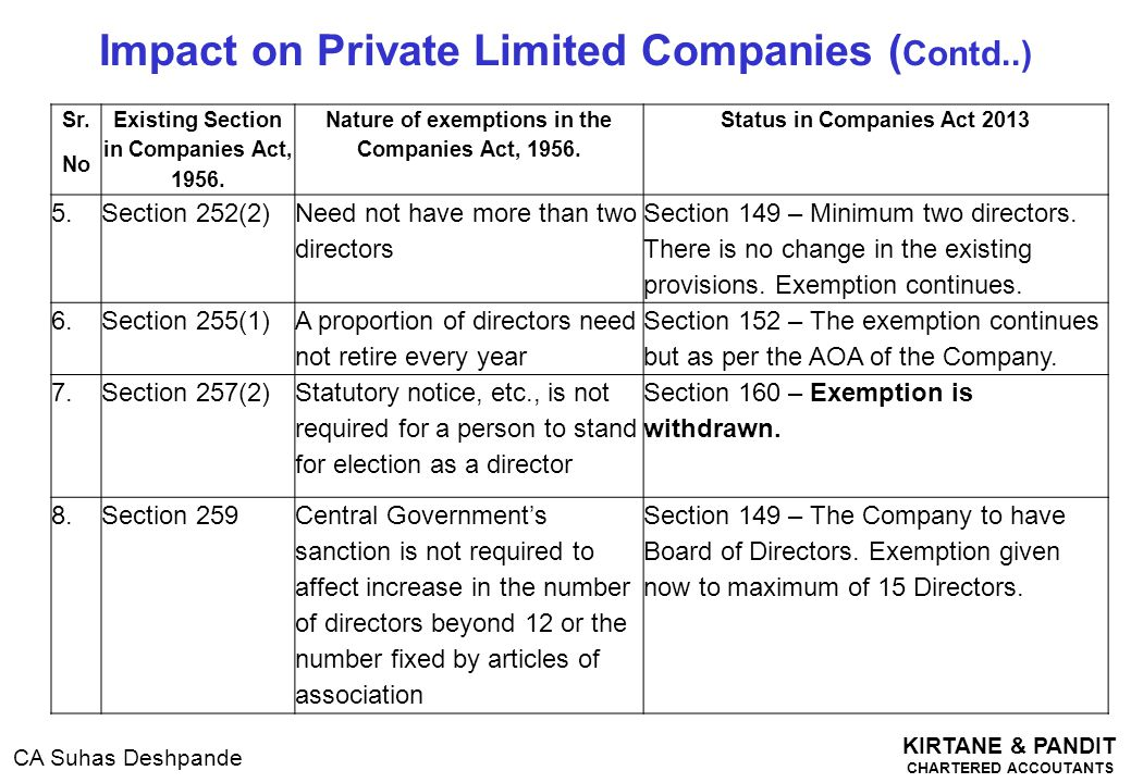KIRTANE & PANDIT CHARTERED ACCOUTANTS CA Suhas Deshpande Impact on Private Limited Companies ( Contd..) Sr. No Existing Section in Companies Act, 1956