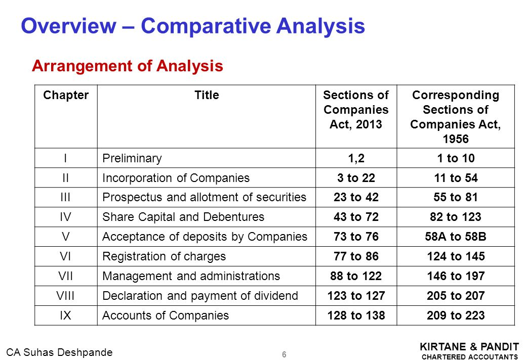 KIRTANE & PANDIT CHARTERED ACCOUTANTS CA Suhas Deshpande  Financial Statements [Section 2(40)] o defines financial statement in relation to a company, includes— o (i) a balance sheet as at the end of the financial year; o (ii) a profit and loss account, or in the case of a company carrying on any activity not for profit, an income and expenditure account for the financial year; o (iii) cash flow statement for the financial year; o (iv) a statement of changes in equity, if applicable; and o (v) any explanatory note annexed to, or forming part of, any document referred to in sub-clause (i) to sub-clause (iv): o Provided that the financial statement, with respect to One Person Company, small company and dormant company, may not include the cash flow statement; New Concepts / Key Definitions (Contd.)