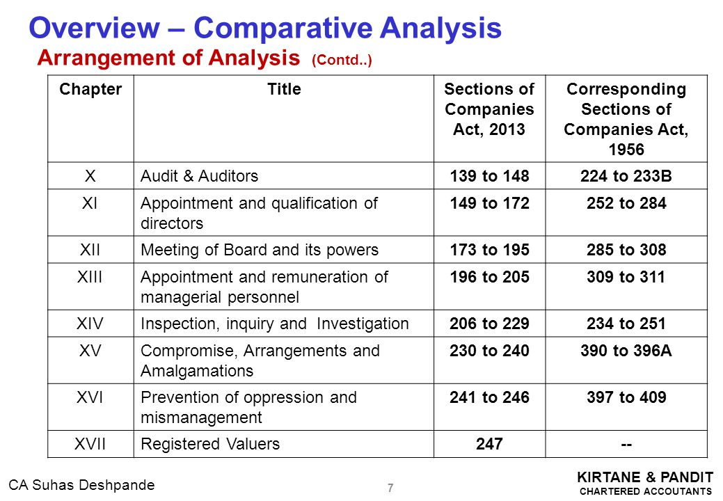 KIRTANE & PANDIT CHARTERED ACCOUTANTS CA Suhas Deshpande Impact on Private Limited Companies ( Contd..) Board Report to give more details (contd…) (f) Explanations or comments by the Board on every qualification, reservation or adverse remark or disclaimer made— (i) by the auditor in his report; and (ii) by the company secretary in practice in his secretarial audit report; (g) Particulars of loans, guarantee s or investments (h) Particulars of contracts or arrangements with related parties referred to in sub-section (1) of section 188 in the prescribed form; (i) The state of the company's affairs; (j) The amounts, if any, which it proposes to carry to any reserves; (k) The amount, if any, which it recommends should be paid by way of dividend;