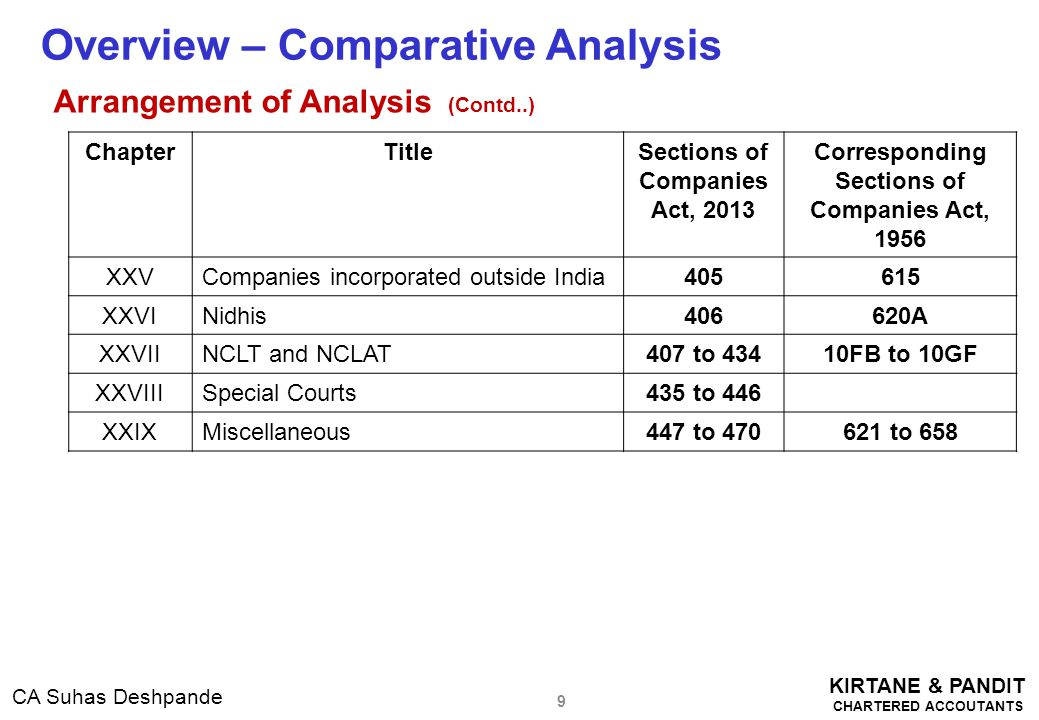 KIRTANE & PANDIT CHARTERED ACCOUTANTS CA Suhas Deshpande Impact on Private Limited Companies ( Contd..) Board Report to give more details (contd…) (p) In case of a listed company and every other public company having such paid-up share capital as may be prescribed, a statement indicating the manner in which formal annual evaluation has been made by the Board of its own performance and that of its committees and individual directors; (q) Such other matters as may be prescribed.