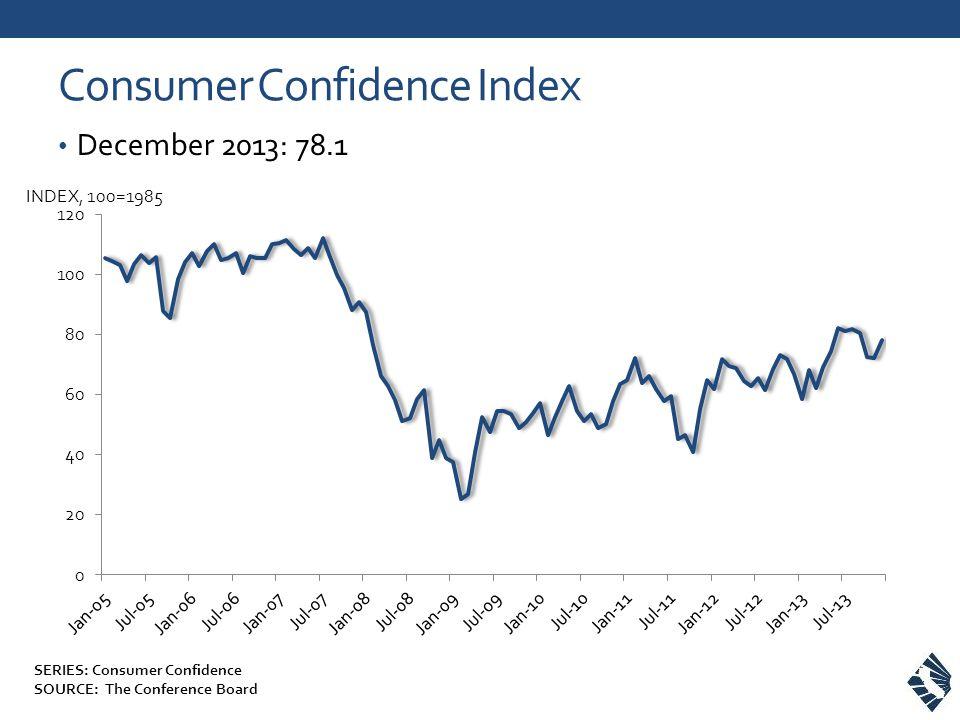 Consumer Confidence Index December 2013: 78.1 INDEX, 100=1985 SERIES: Consumer Confidence SOURCE: The Conference Board