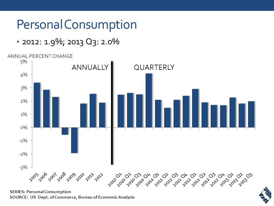 Personal Consumption 2012: 1.9%; 2013 Q3: 2.0% ANNUAL PERCENT CHANGE ANNUALLYQUARTERLY SERIES: Personal Consumption SOURCE: US Dept.