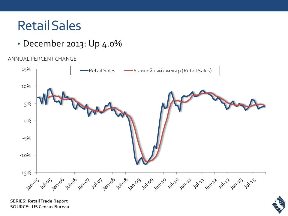 Retail Sales December 2013: Up 4.0% ANNUAL PERCENT CHANGE SERIES: Retail Trade Report SOURCE: US Census Bureau
