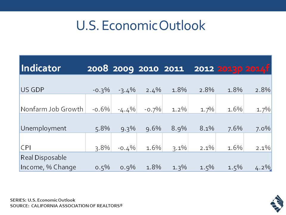 U.S. Economic Outlook SERIES: U.S. Economic Outlook SOURCE: CALIFORNIA ASSOCIATION OF REALTORS®