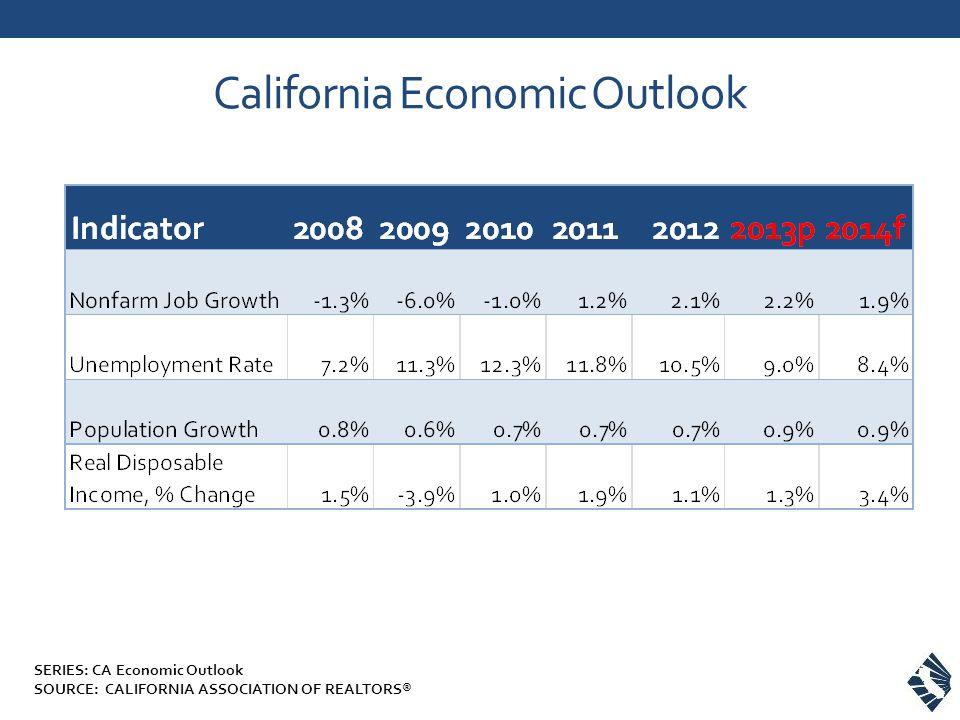California Economic Outlook SERIES: CA Economic Outlook SOURCE: CALIFORNIA ASSOCIATION OF REALTORS®