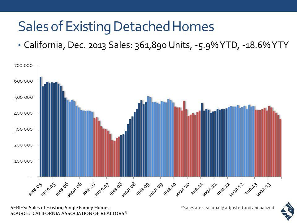 Sales of Existing Detached Homes California, Dec.