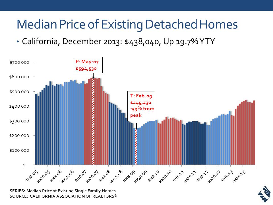 Median Price of Existing Detached Homes California, December 2013: $438,040, Up 19.7% YTY SERIES: Median Price of Existing Single Family Homes SOURCE: CALIFORNIA ASSOCIATION OF REALTORS®
