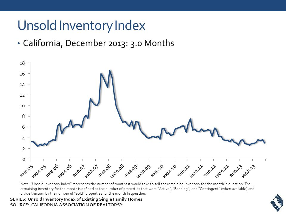 Unsold Inventory Index California, December 2013: 3.0 Months Note: Unsold Inventory Index represents the number of months it would take to sell the remaining inventory for the month in question.