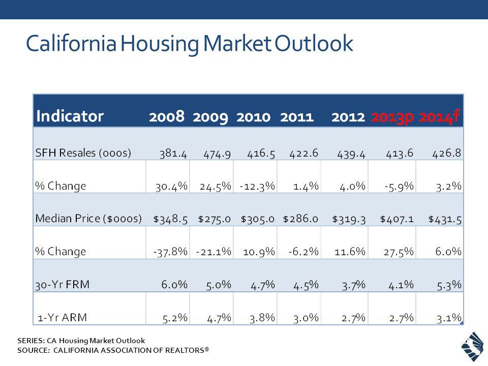California Housing Market Outlook SERIES: CA Housing Market Outlook SOURCE: CALIFORNIA ASSOCIATION OF REALTORS®