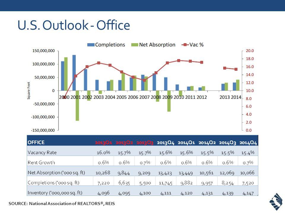 U.S. Outlook - Office SOURCE: National Association of REALTORS®, REIS