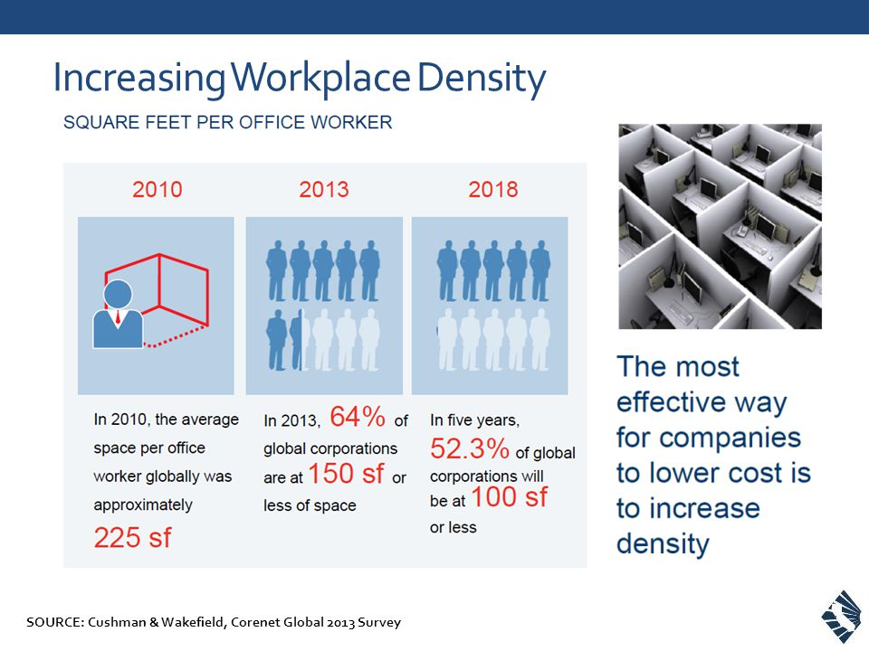 Increasing Workplace Density SOURCE: Cushman & Wakefield, Corenet Global 2013 Survey