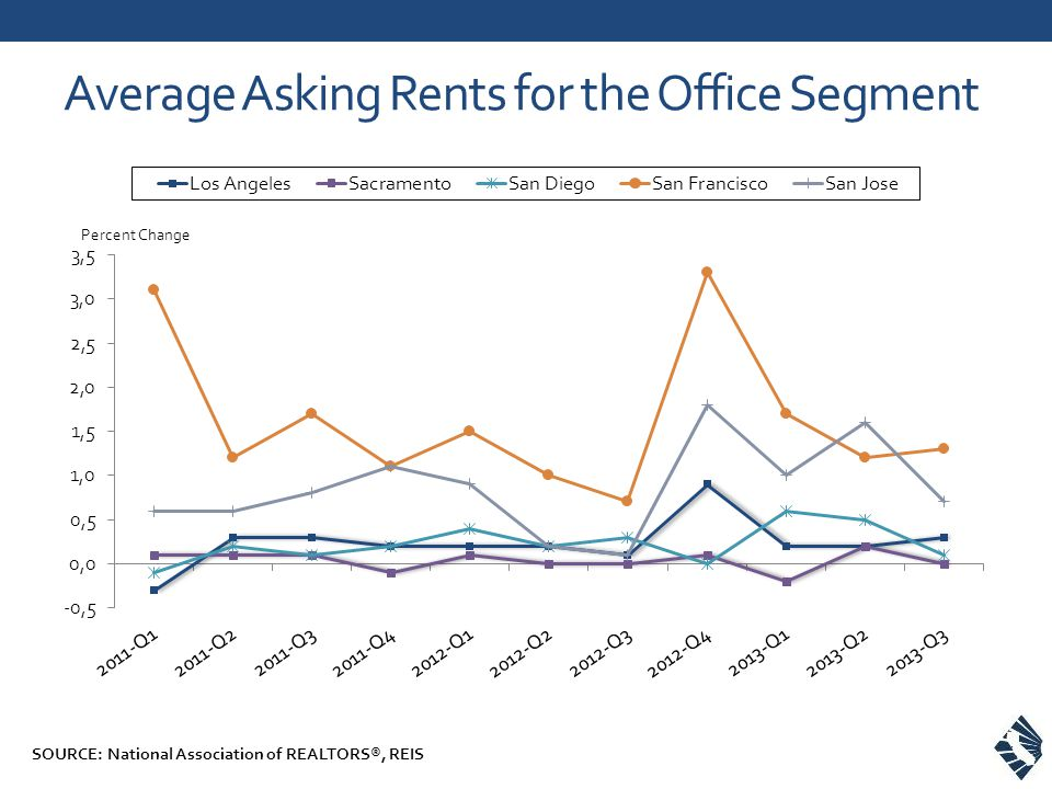Average Asking Rents for the Office Segment SOURCE: National Association of REALTORS®, REIS
