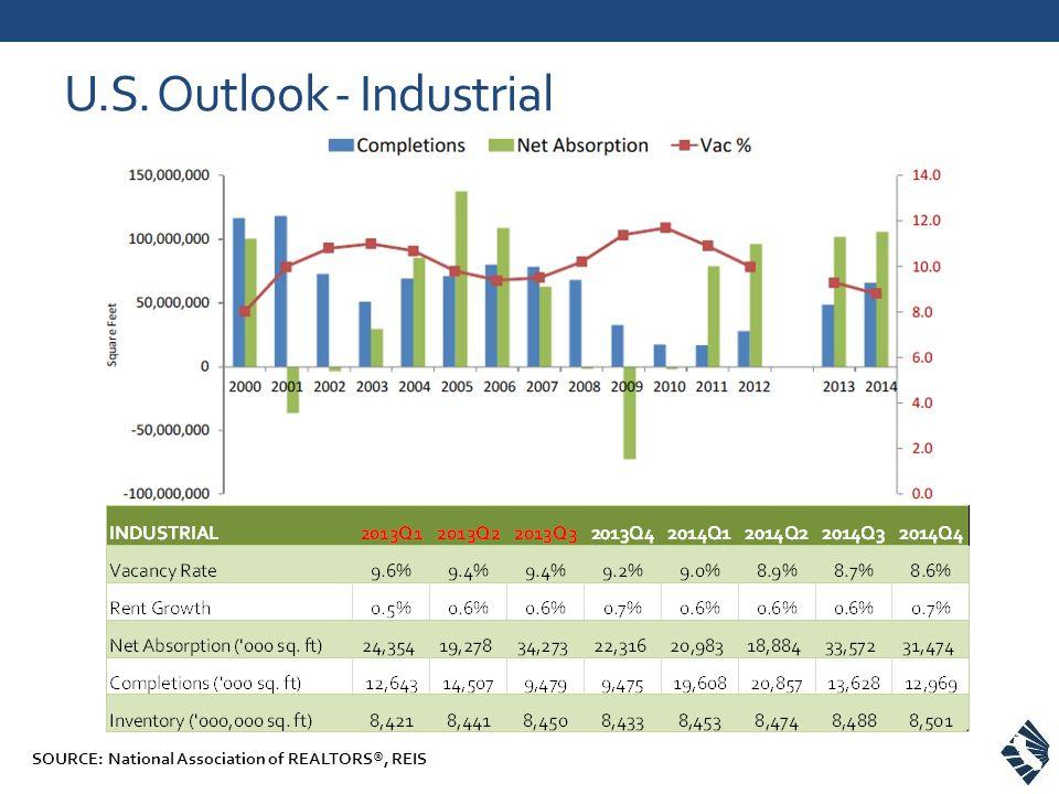 U.S. Outlook - Industrial SOURCE: National Association of REALTORS®, REIS