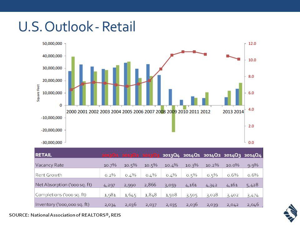 U.S. Outlook - Retail SOURCE: National Association of REALTORS®, REIS