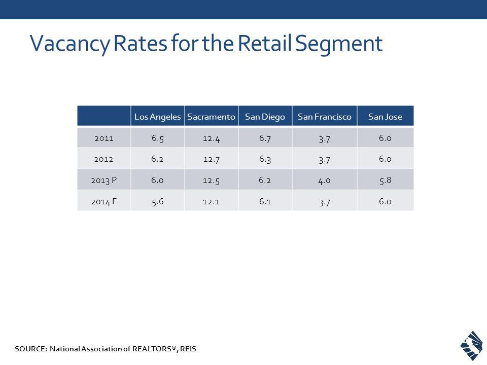 Los AngelesSacramentoSan DiegoSan FranciscoSan Jose 20116.512.46.73.76.0 20126.212.76.33.76.0 2013 P6.012.56.24.05.8 2014 F5.612.16.13.76.0 Vacancy Rates for the Retail Segment SOURCE: National Association of REALTORS®, REIS