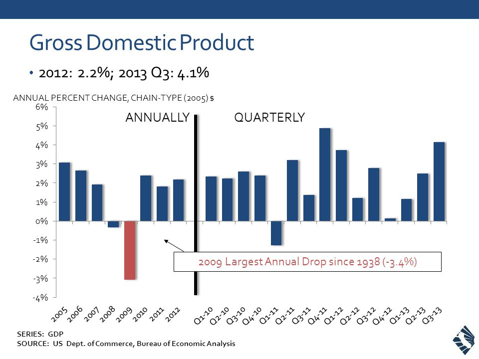 Gross Domestic Product 2012: 2.2%; 2013 Q3: 4.1% ANNUAL PERCENT CHANGE, CHAIN-TYPE (2005) $ ANNUALLYQUARTERLY 2009 Largest Annual Drop since 1938 (-3.4%) SERIES: GDP SOURCE: US Dept.