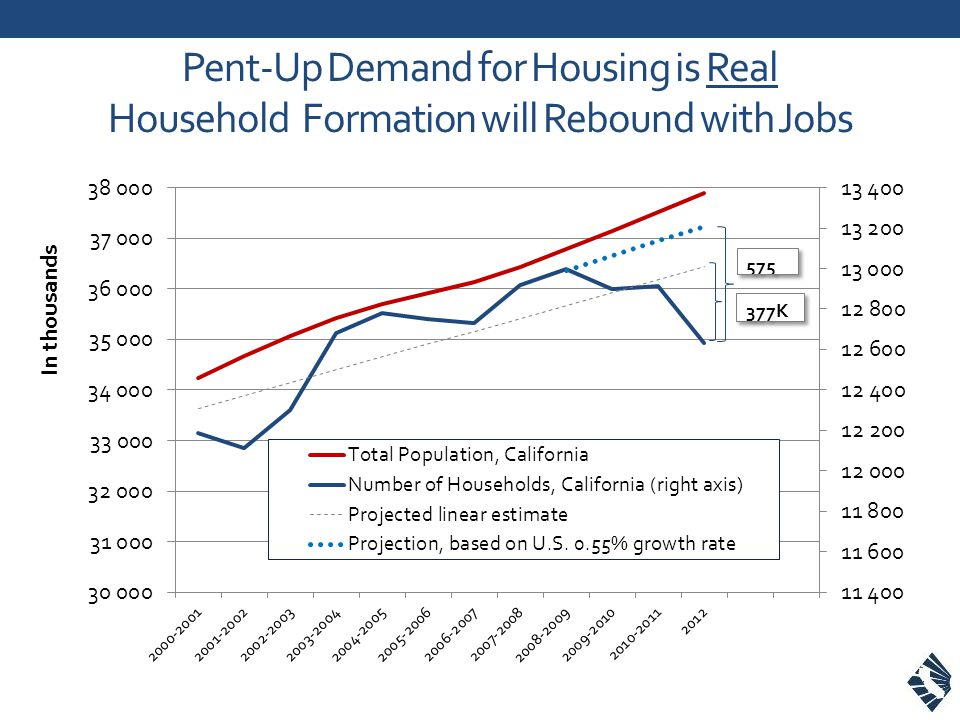 Pent-Up Demand for Housing is Real Household Formation will Rebound with Jobs