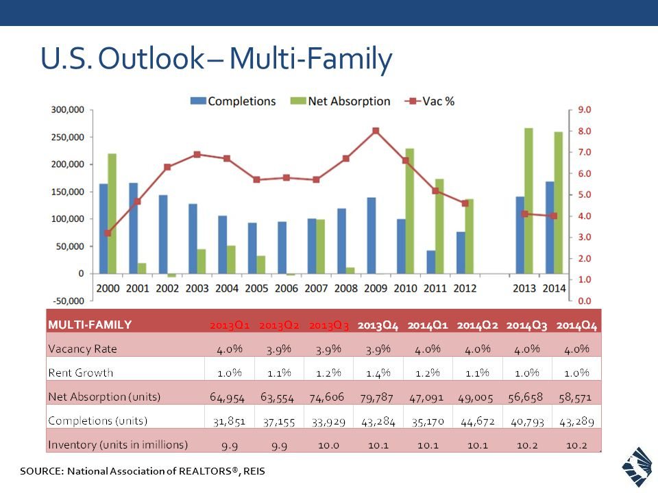 U.S. Outlook – Multi-Family SOURCE: National Association of REALTORS®, REIS