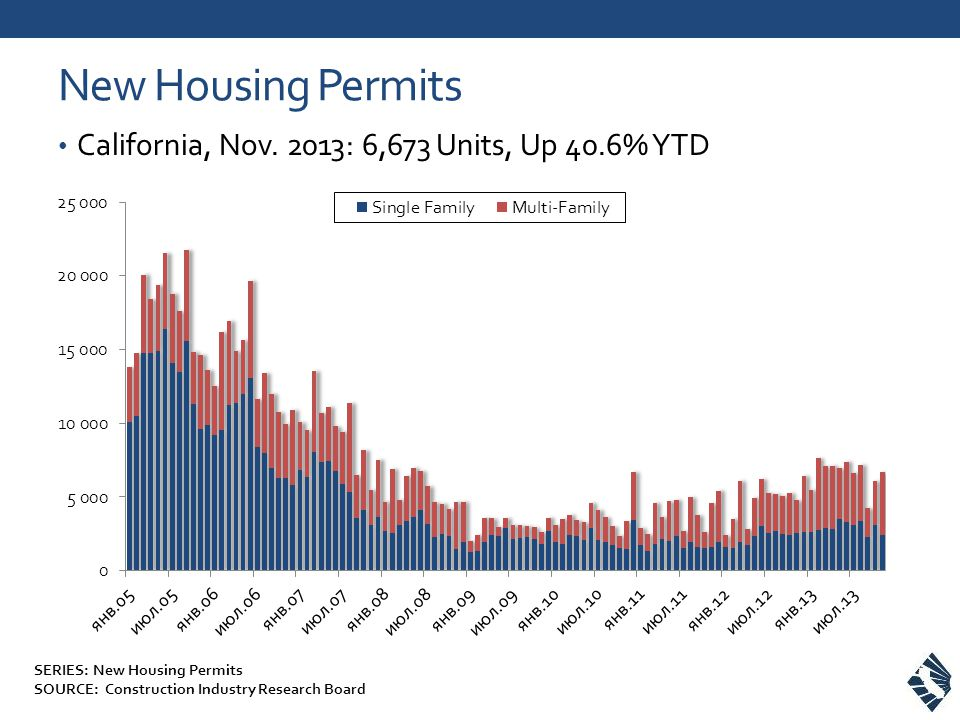 SERIES: New Housing Permits SOURCE: Construction Industry Research Board New Housing Permits California, Nov.