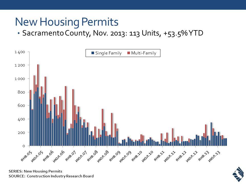New Housing Permits Sacramento County, Nov.