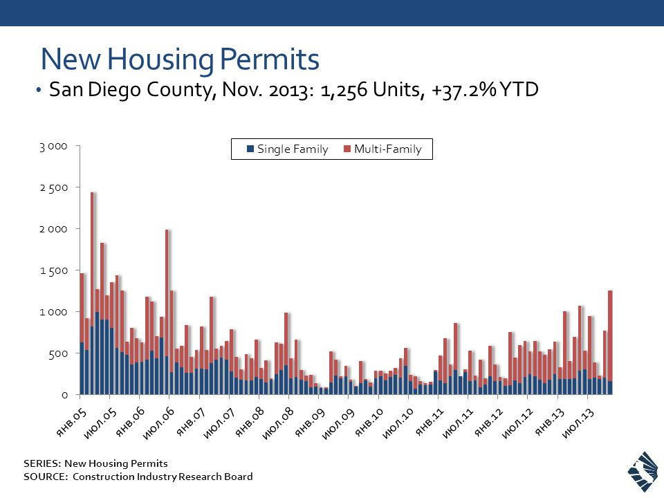New Housing Permits San Diego County, Nov. 2013: 1,256 Units, +37.2% YTD SERIES: New Housing Permits SOURCE: Construction Industry Research Board