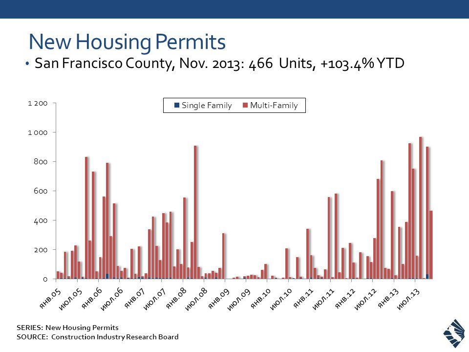New Housing Permits San Francisco County, Nov.