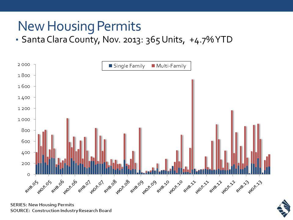 New Housing Permits Santa Clara County, Nov.